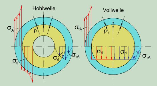 Unwucht Berechnen : zylindrische pressverbindung berechnen mit berechnungsprogramm ~ Themetempest.com Abrechnung